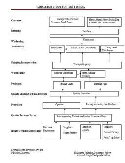 daac8-softdrinkssubsectorstudy